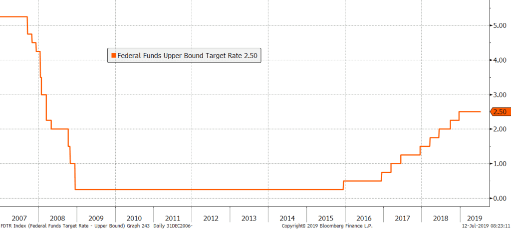 Chart: Federal Funds Rate