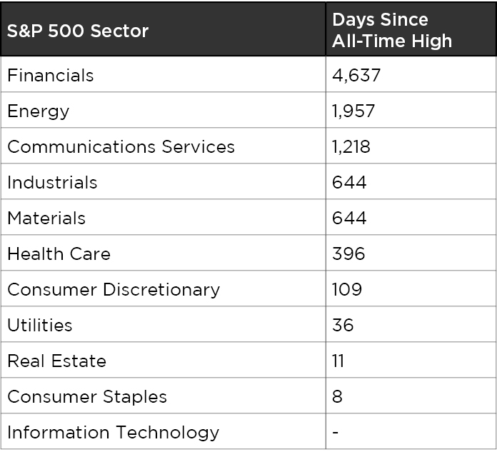 S&P 500 Sector graphic-v2
