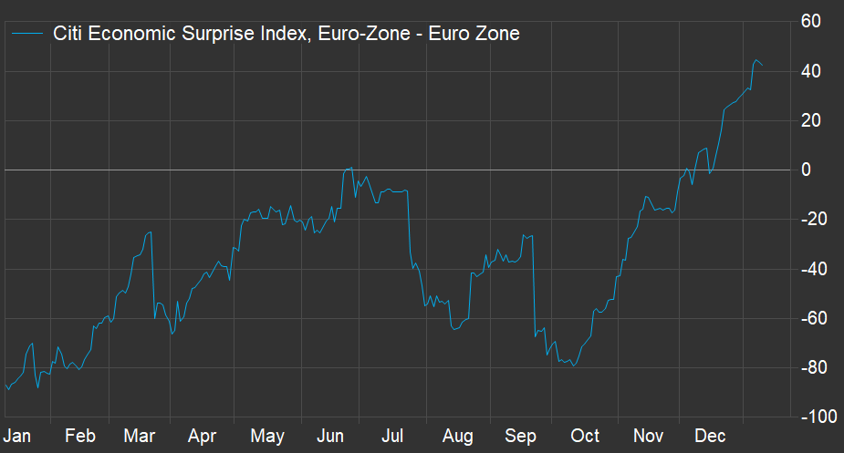 Citi Economic Surprise Index - Eurozone