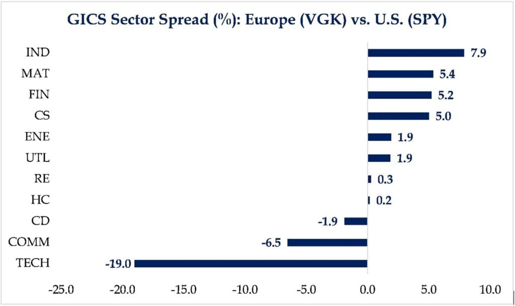 GIS Sector Spread chart