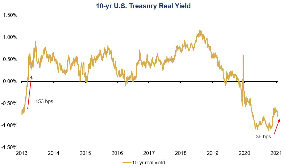 Chart of the Week - 10-yr. U.S. Treasury - Real World